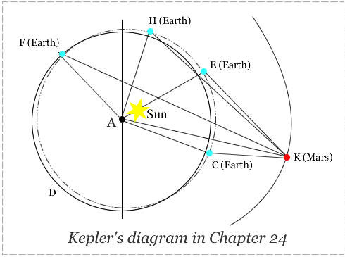 Kepler's diagram of the inner solar system